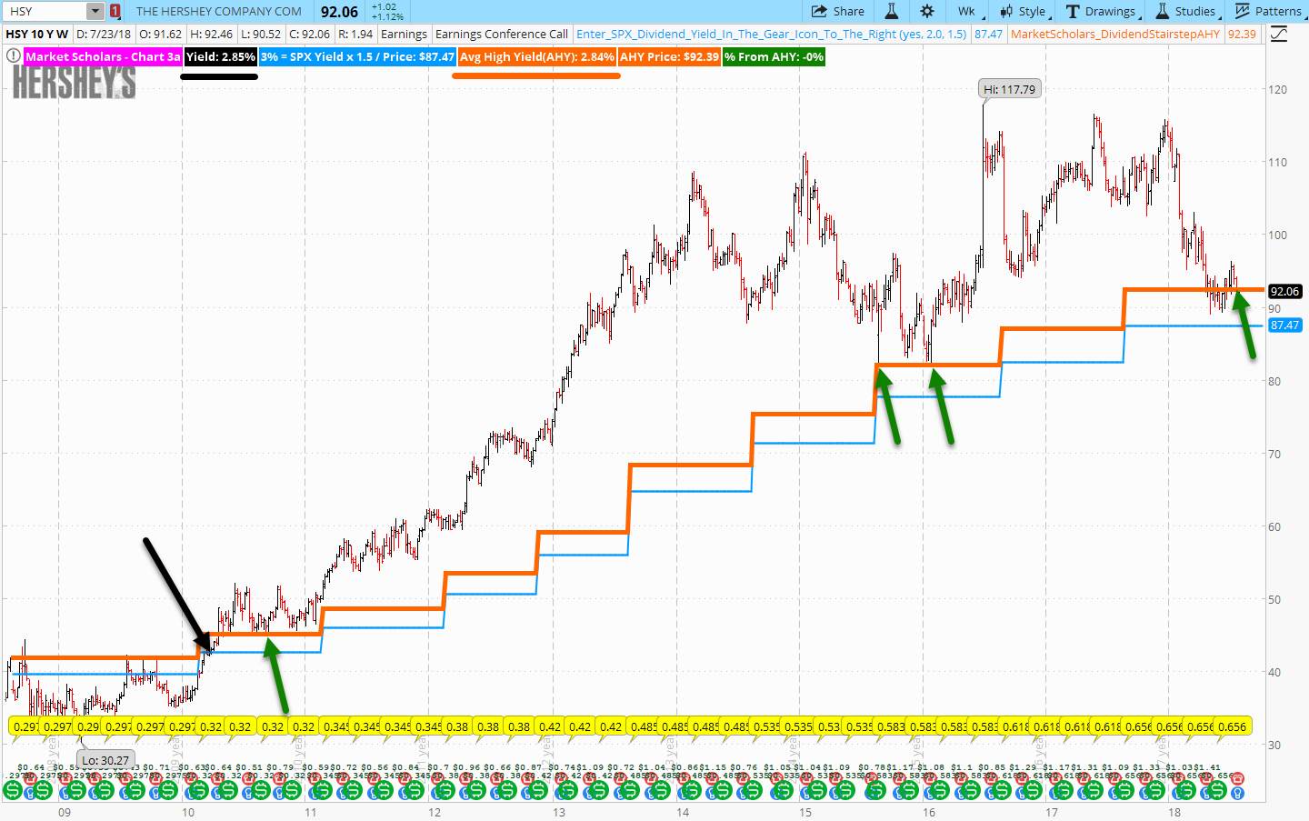 hersheys stock chart analysis dividends and hsy performance price history_25 july