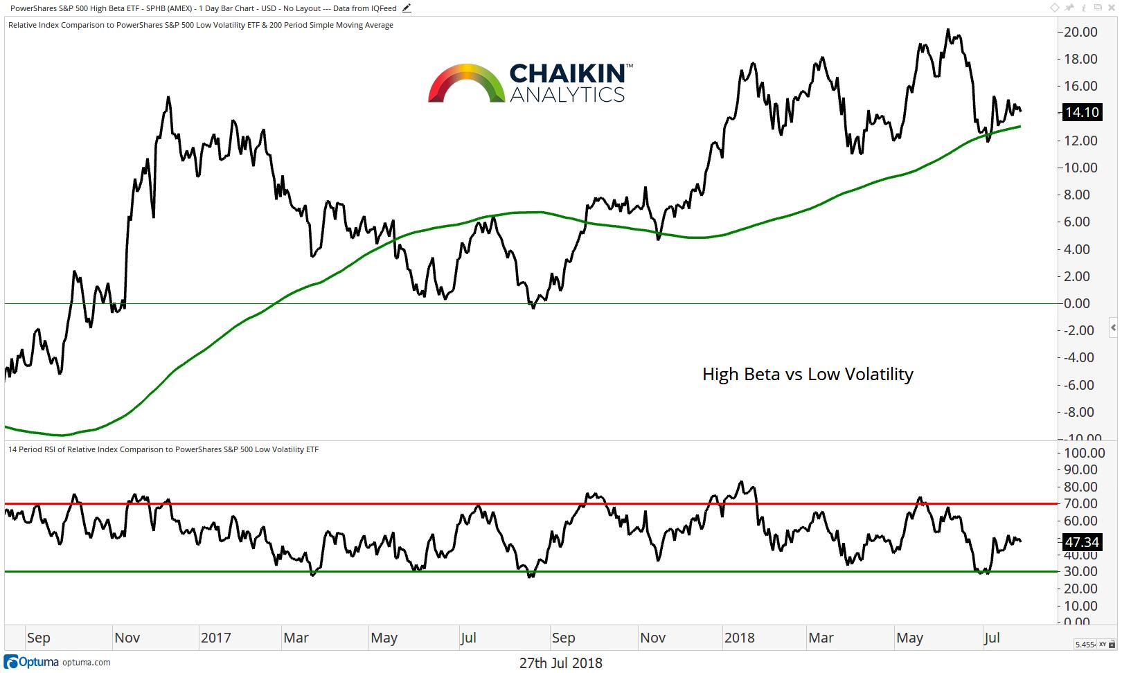 high beta stocks vs low volatility etf chart july 2018
