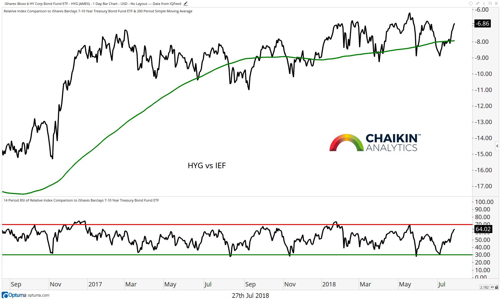 high yield bonds performance chart investing decline chart_july 2018