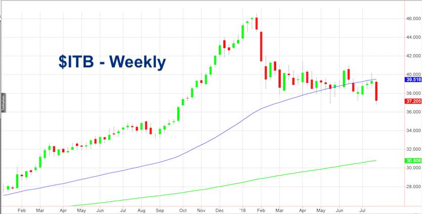 itb homebuilders stock etf decline bearish chart july 25