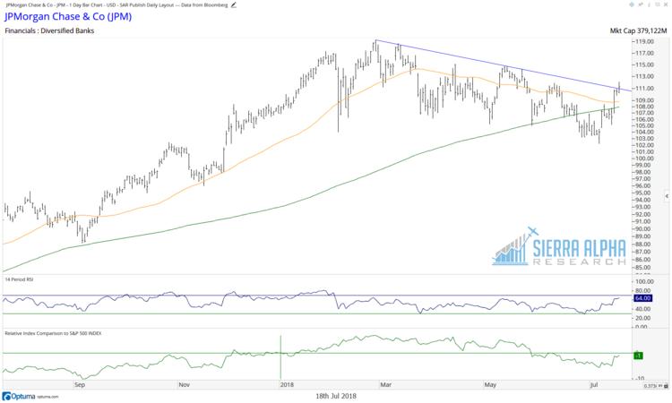 jp morgan stock jpm breakout higher july 19 chart