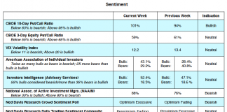 july cboe stock options indicators put call vix investor sentiment
