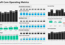 microsoft second quarter earnings 2018 july 19core operating metrics image