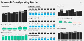 microsoft second quarter earnings 2018 july 19core operating metrics image