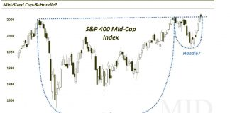 mid cap stock market index cup handle bullish pattern_july 11
