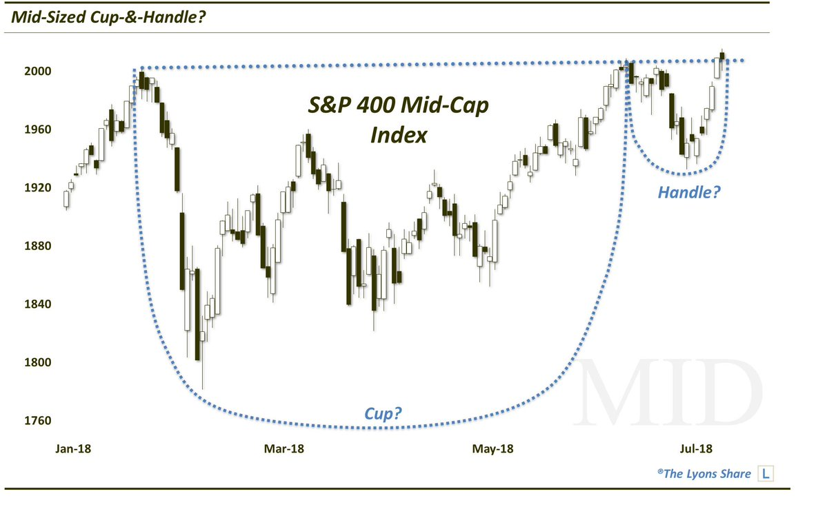 mid cap stock market index cup handle bullish pattern_july 11