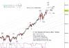 nasdaq composite stock market top elliott wave july 2018