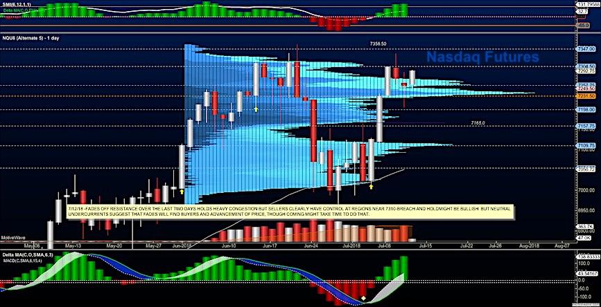 nasdaq futures july 12 investing analysis chart image rally