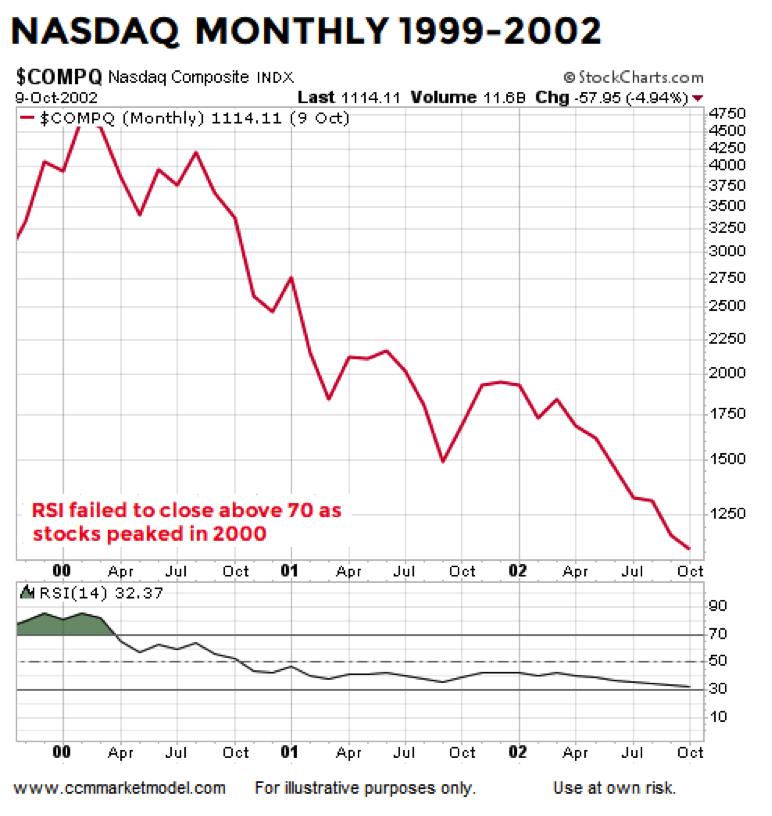 Charts 1999