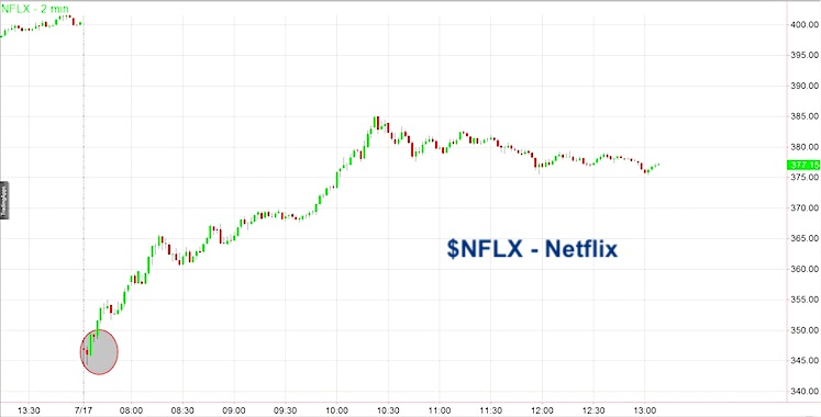 netflix stock price trading day july 17 earnings miss chart