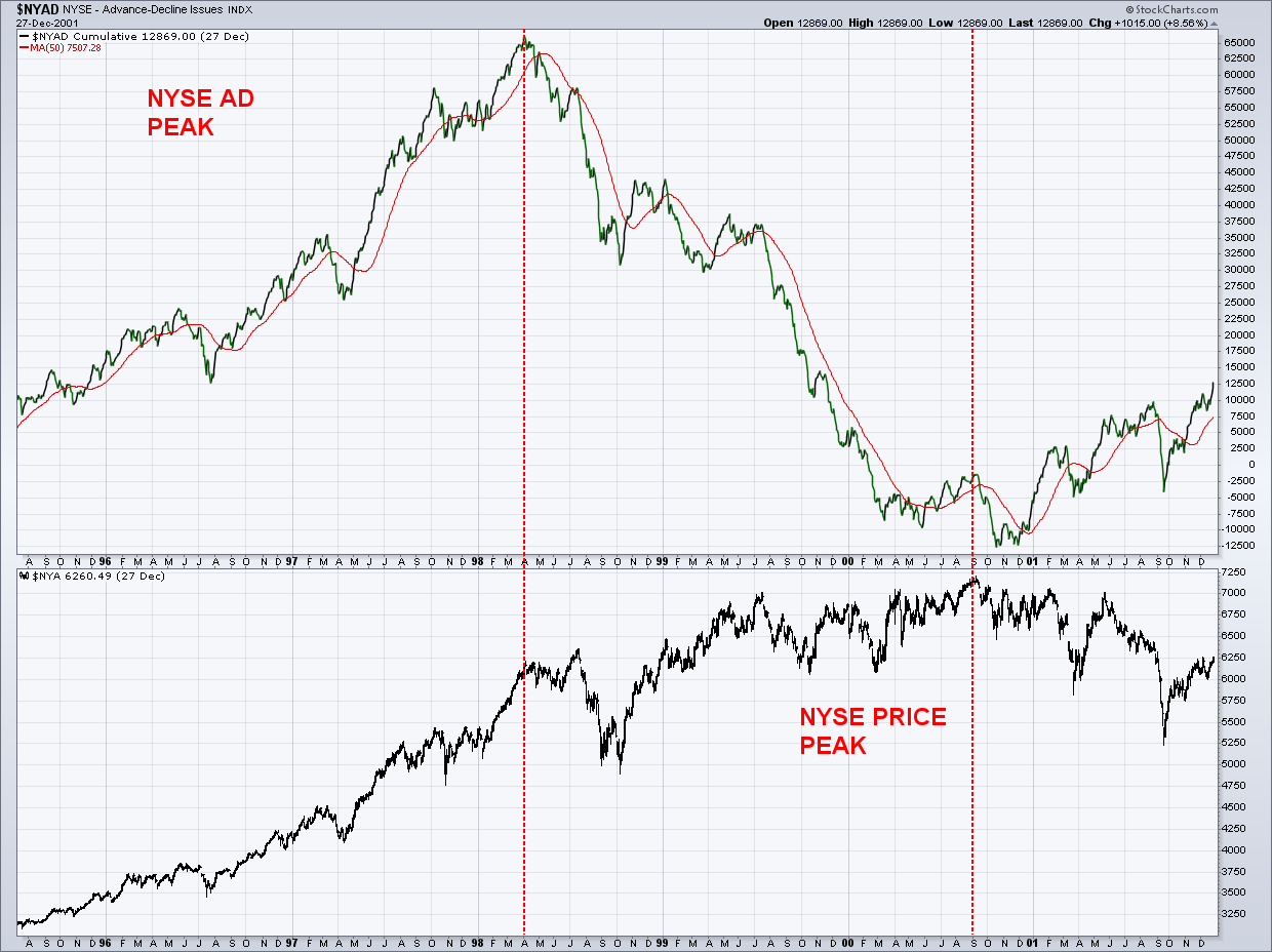 nyse advance decline line year 2000 stock market topping chart