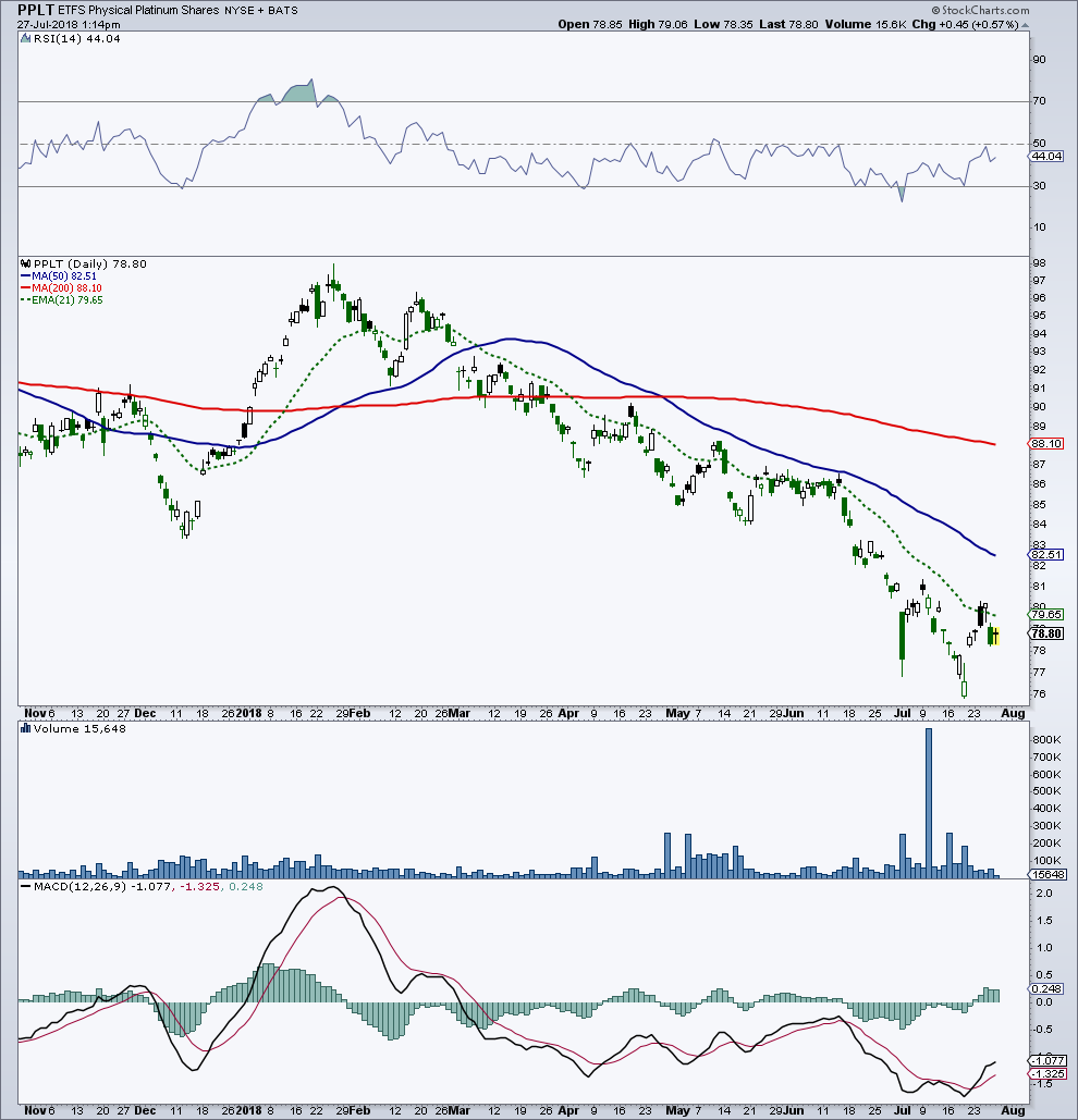 platinum bottom price chart volume surge_july 27