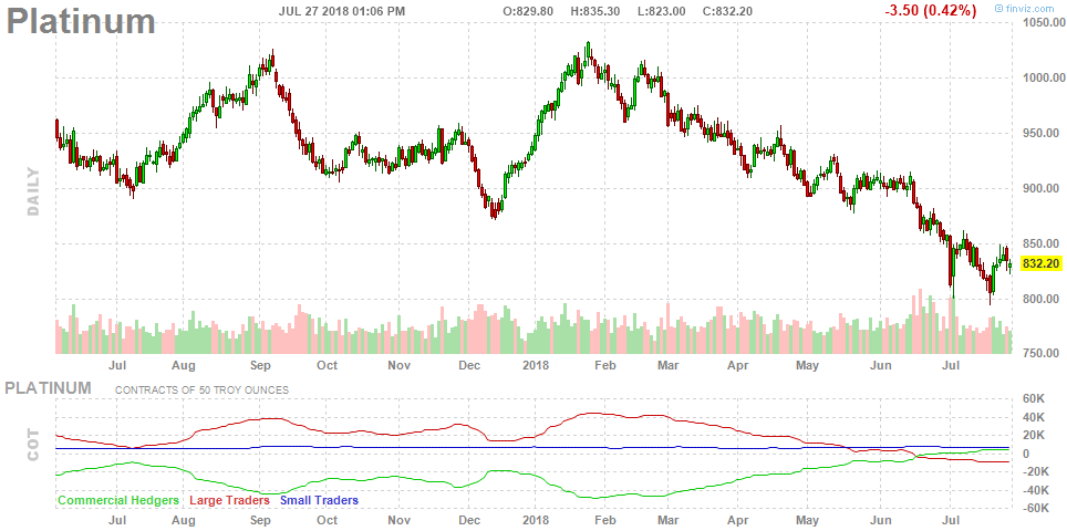 platinum bottom price decline capitulation vs futures net long positions_july 27