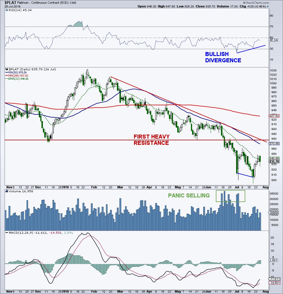 platinum double bottom rsi divergence bullish outlook chart_july 27