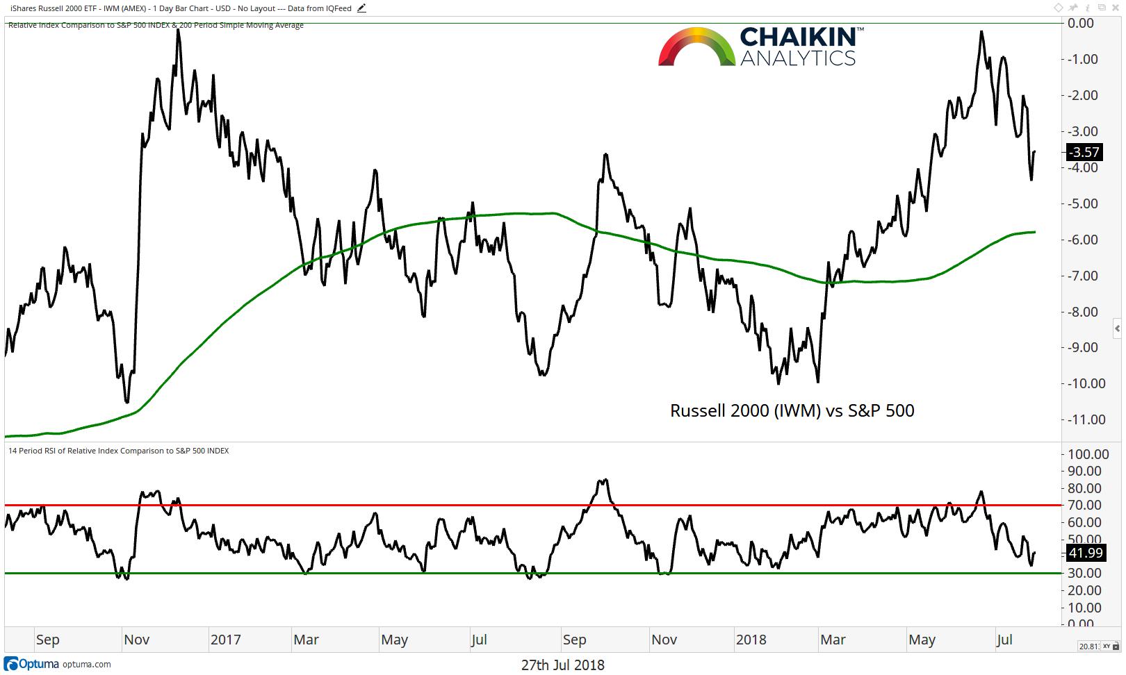 russell 2000 vs s&p 500 ratio chart performance analysis_year 2018