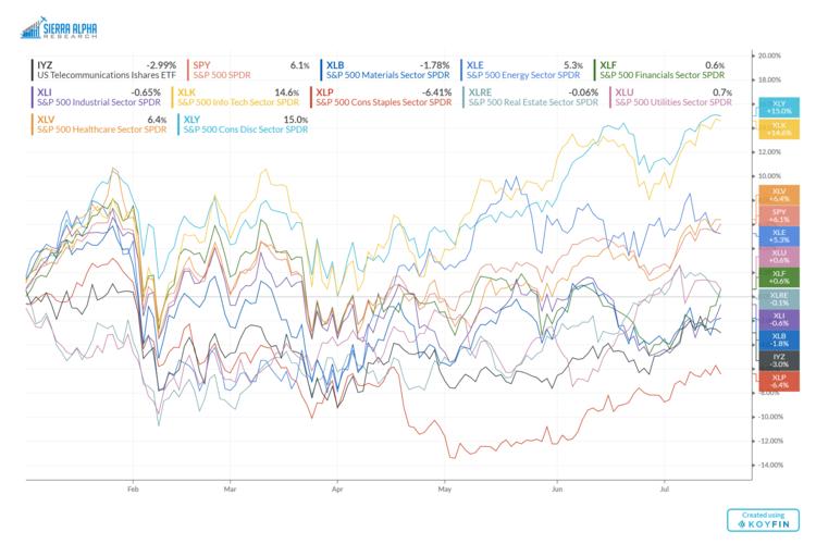 sector etfs performance chart stock market investing returns year 2018
