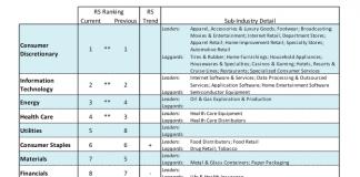 sector rankings stock market july 2 week_chart