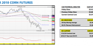 september corn futures trading price analysis july 16 research forecast