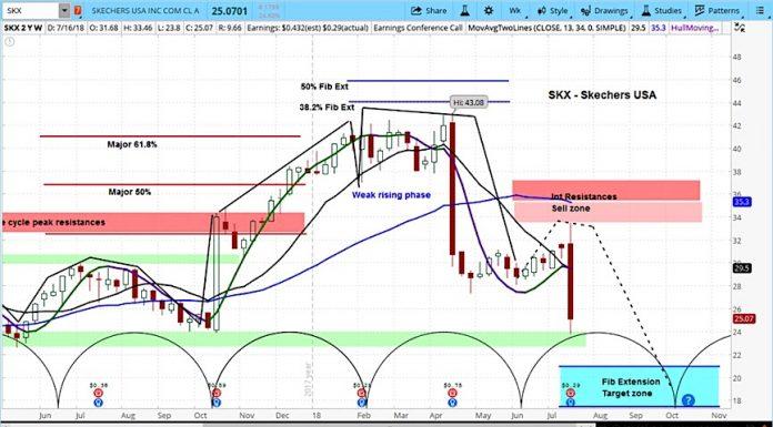 skechers earnings july 20 decline skx stock bearish outlook investing
