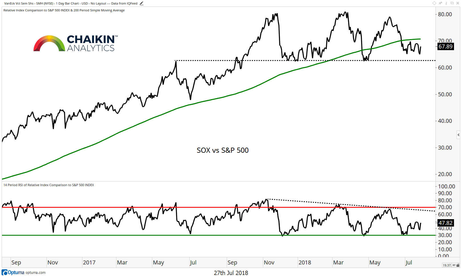 sox semiconductor stock index vs s&p 500 chart july 2018