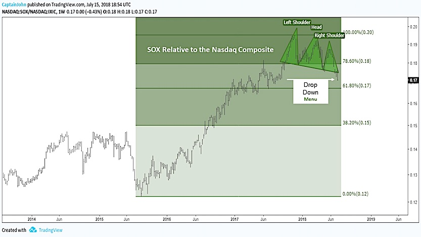 sox semiconductor top relative performance versus nasdaq_year 2018 july