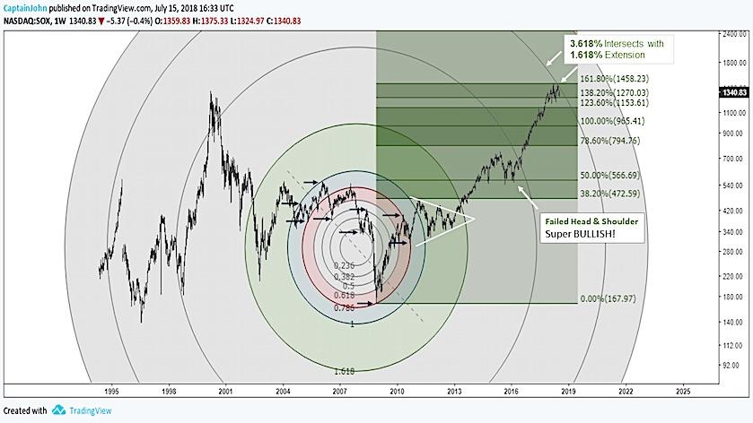 sox semiconductor top stock market chart year 2018 july