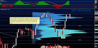 s&p 500 futures july 12 investing analysis chart image rally