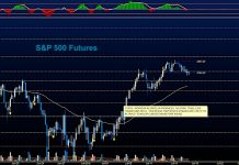 s&p 500 futures july 17 stock market price chart analysis news