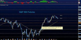 s&p 500 futures july 17 stock market price chart analysis news