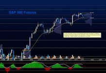 s&p 500 futures july 19 trading chart image news investing