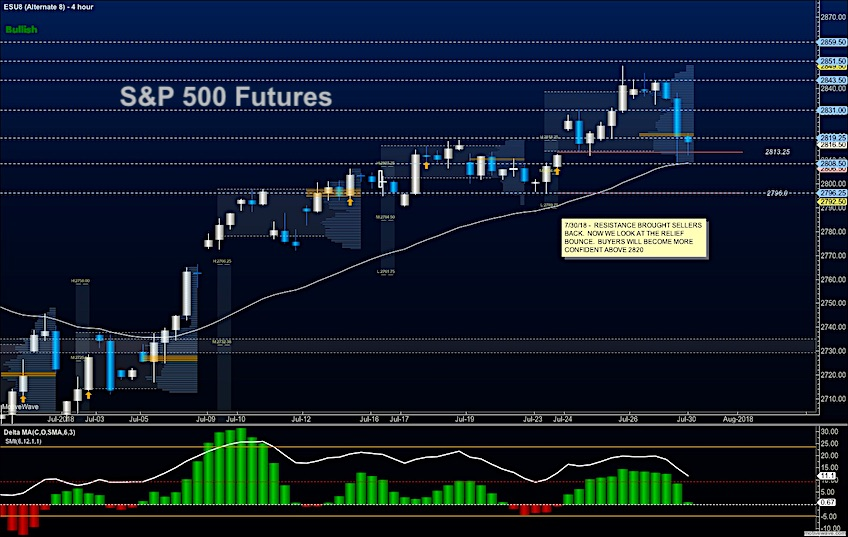 Stock Market Futures Trading Outlook For July 30 - See It Market