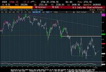 s&p 500 futures trading price bottom rally targets week july 2