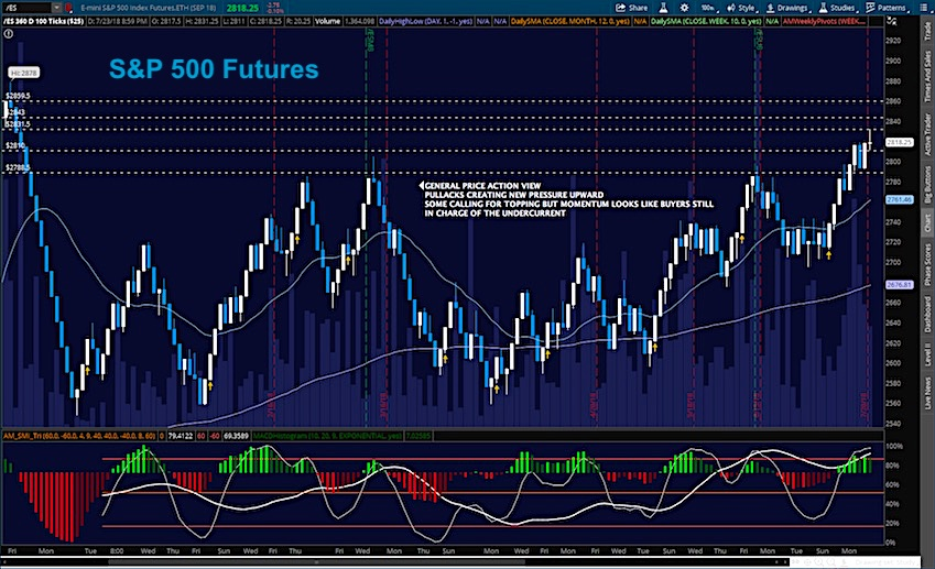 S p 500 futures trading outlook fading into support see it market
