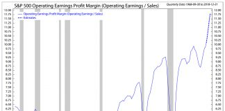 s&p 500 operating earnings chart valuations_26 july 2018 - Ned Davis