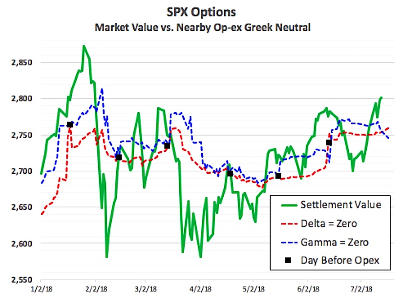 s&p 500 options expiration july 20 spx value vs opex positioning