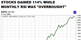s&p 500 rally 1995 to 1999 big gains while overbought stock market chart