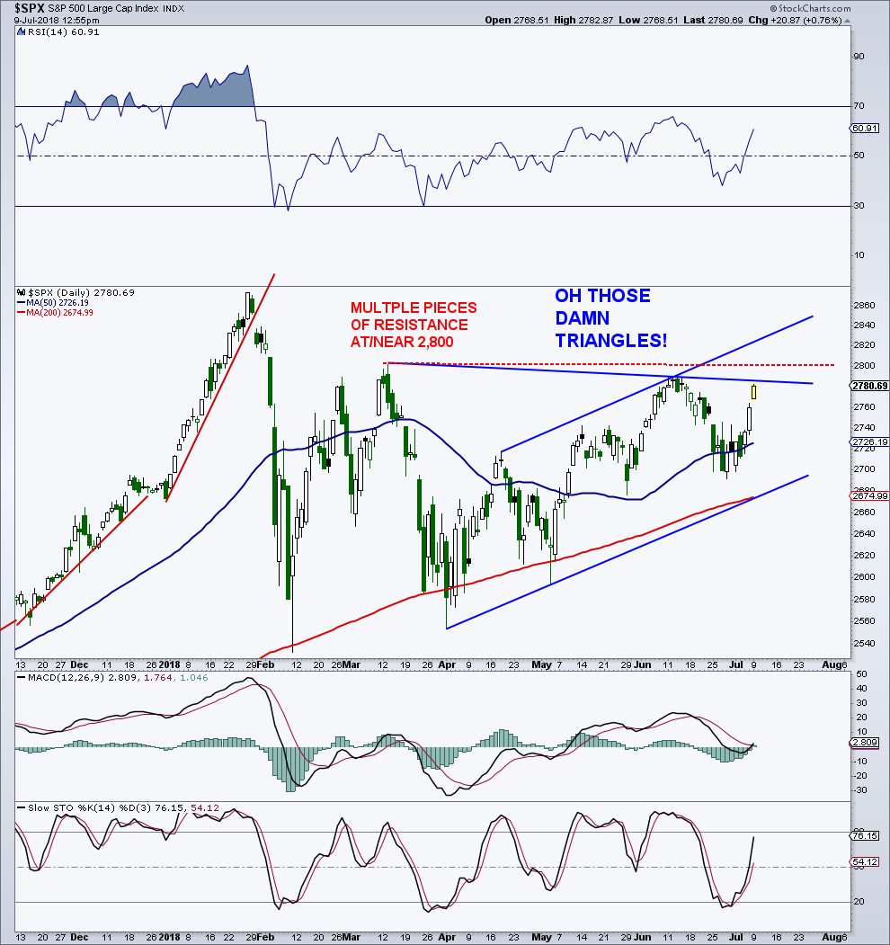 s&p 500 stock index rally chart forecast july higher