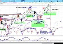s&p 500 stock market cycle june 23 week outlook analysis