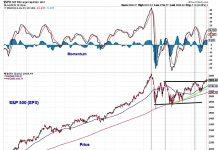 s&p 500 stock market index july 20 indicators analysis