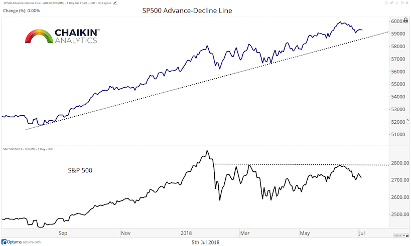 s&p 500 stocks advance-decline line_market breadth_5 july