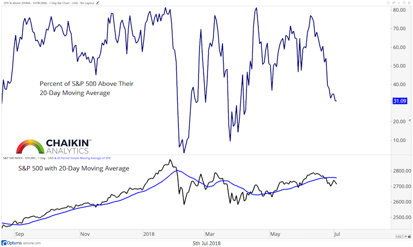 s&p 500 stocks percent above 20 day moving average_5 july