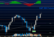 s&p 500 trading july 13 stock market price rally target chart