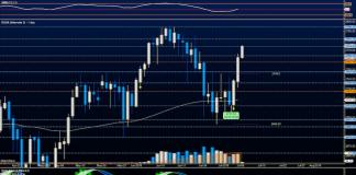 s&p 500 trading news analysis july 9 stock market chart