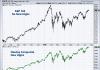 s&p 500 vs nasdaq divergence no new highs stock market july 20