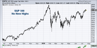 s&p 500 vs nasdaq divergence no new highs stock market july 20