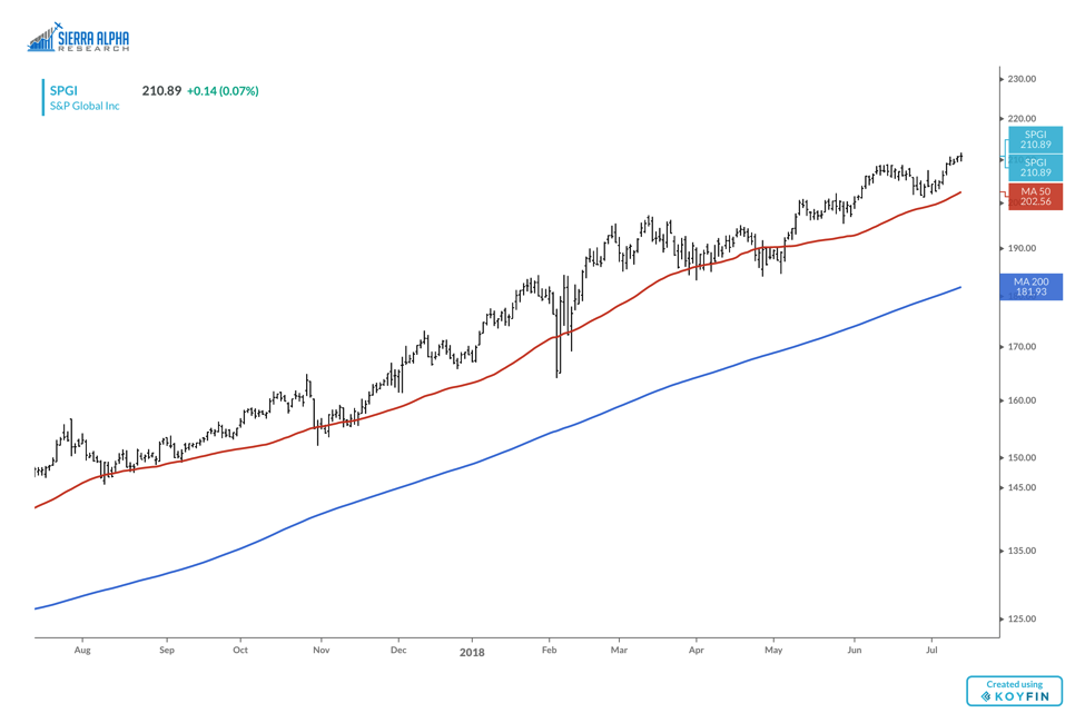 s&p global inc spgi stock chart bullish trend higher banks_july 2018