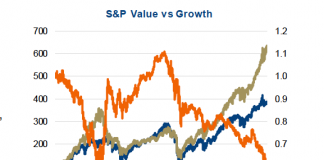 s&p value versus growth performance stocks 20 years ending 2018