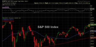spx stock market price chart july 16 highs news analysis
