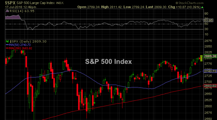 spx stock market price chart july 16 highs news analysis