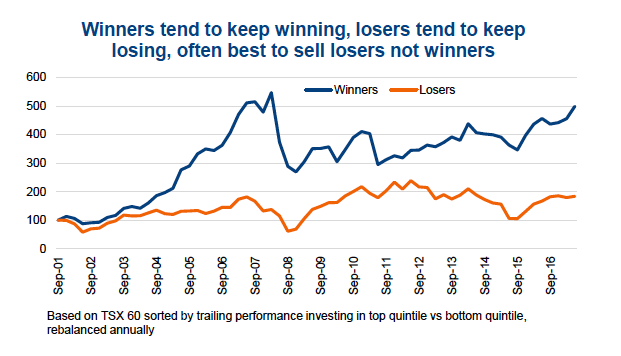 stock investing winners better than losers chart_keep winning